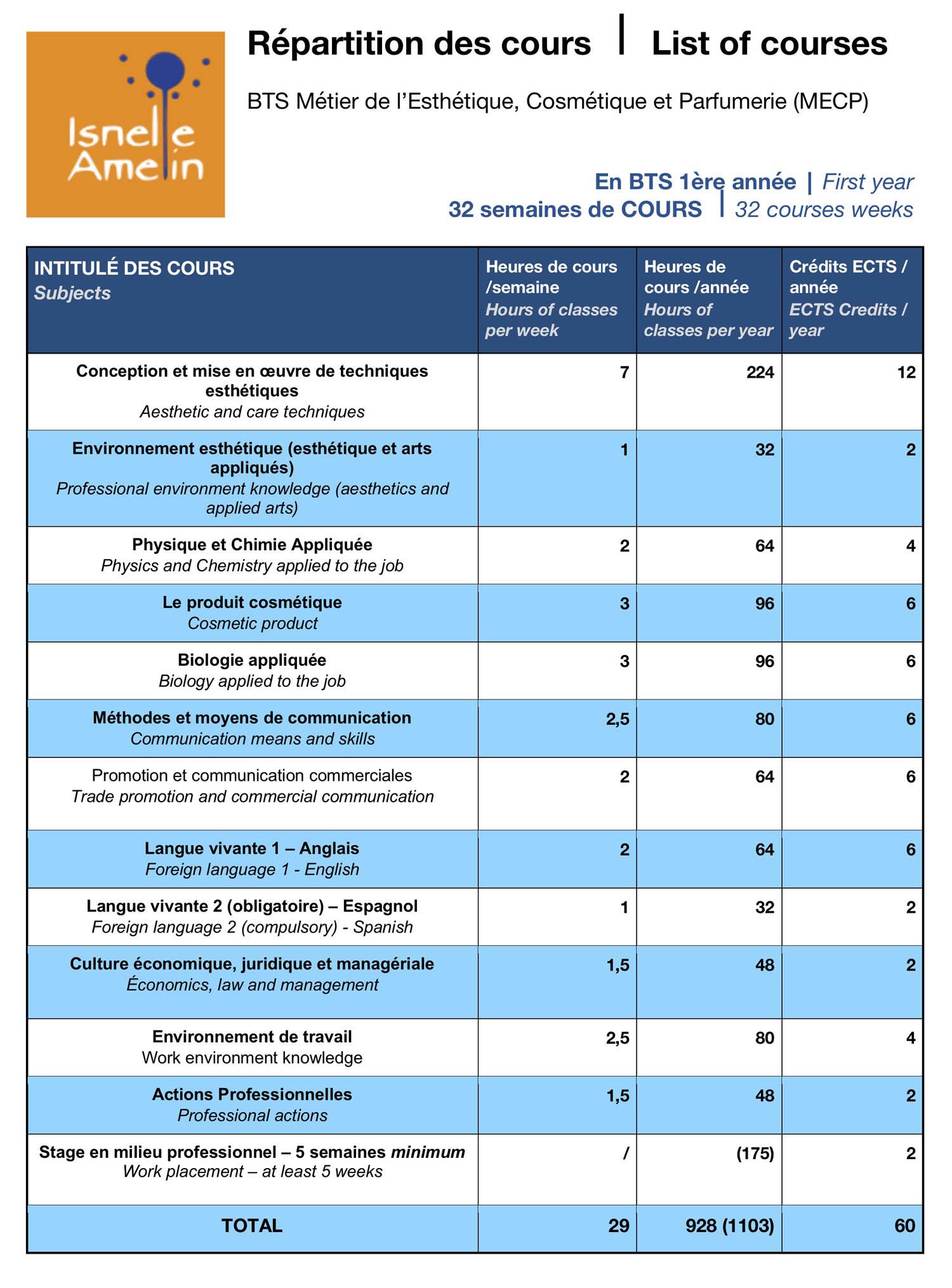 Répartition générale des cours sur la première année de BTS MECP