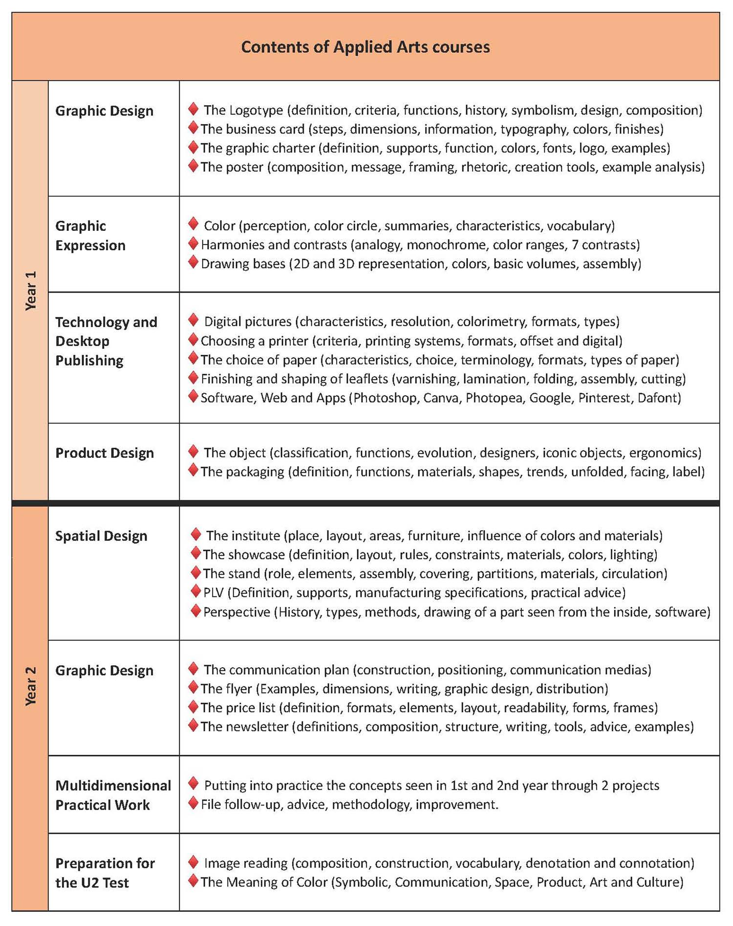 Catalogue de cours d'arts appliqués en anglais