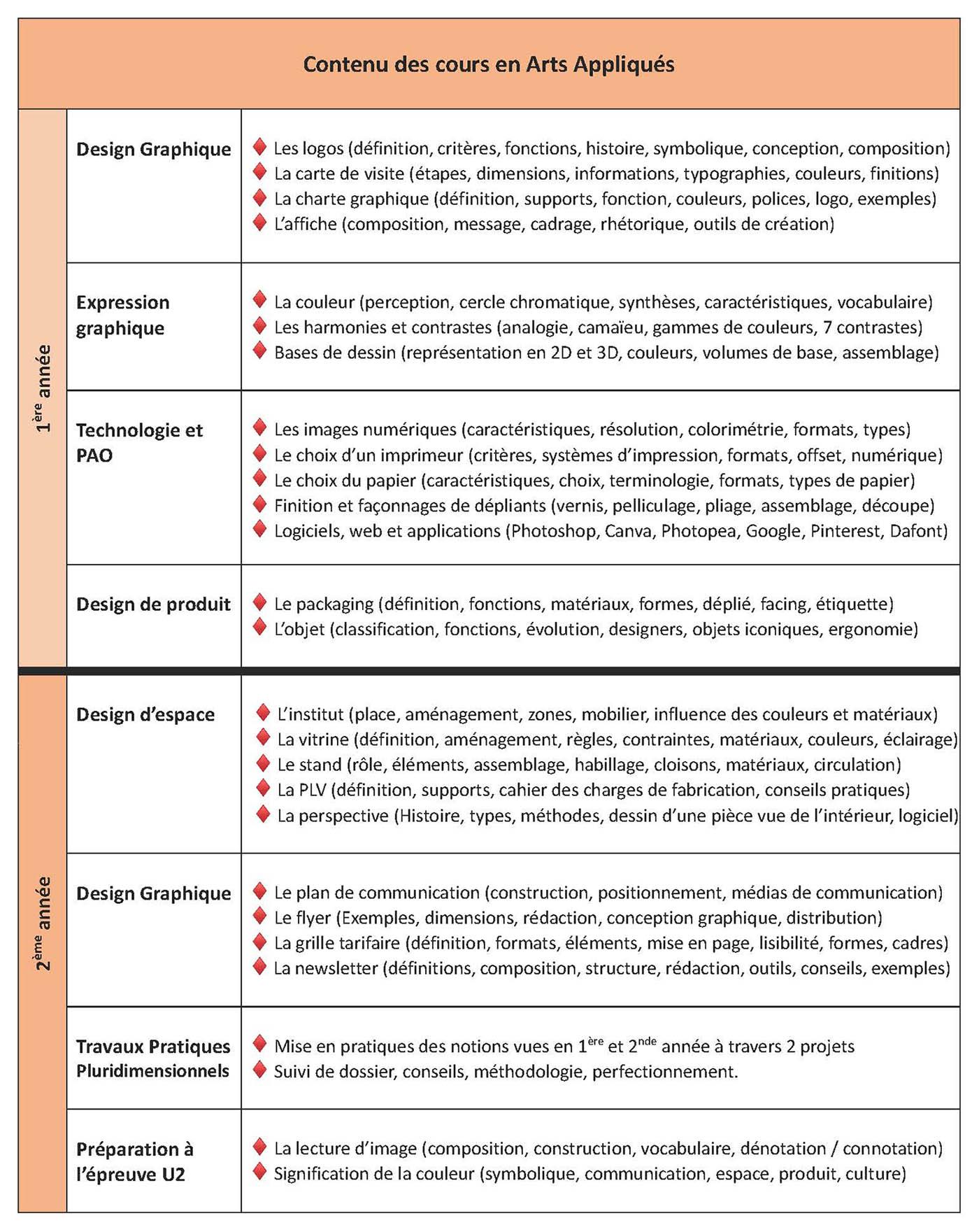 Catalogue de cours d'arts appliqués en français