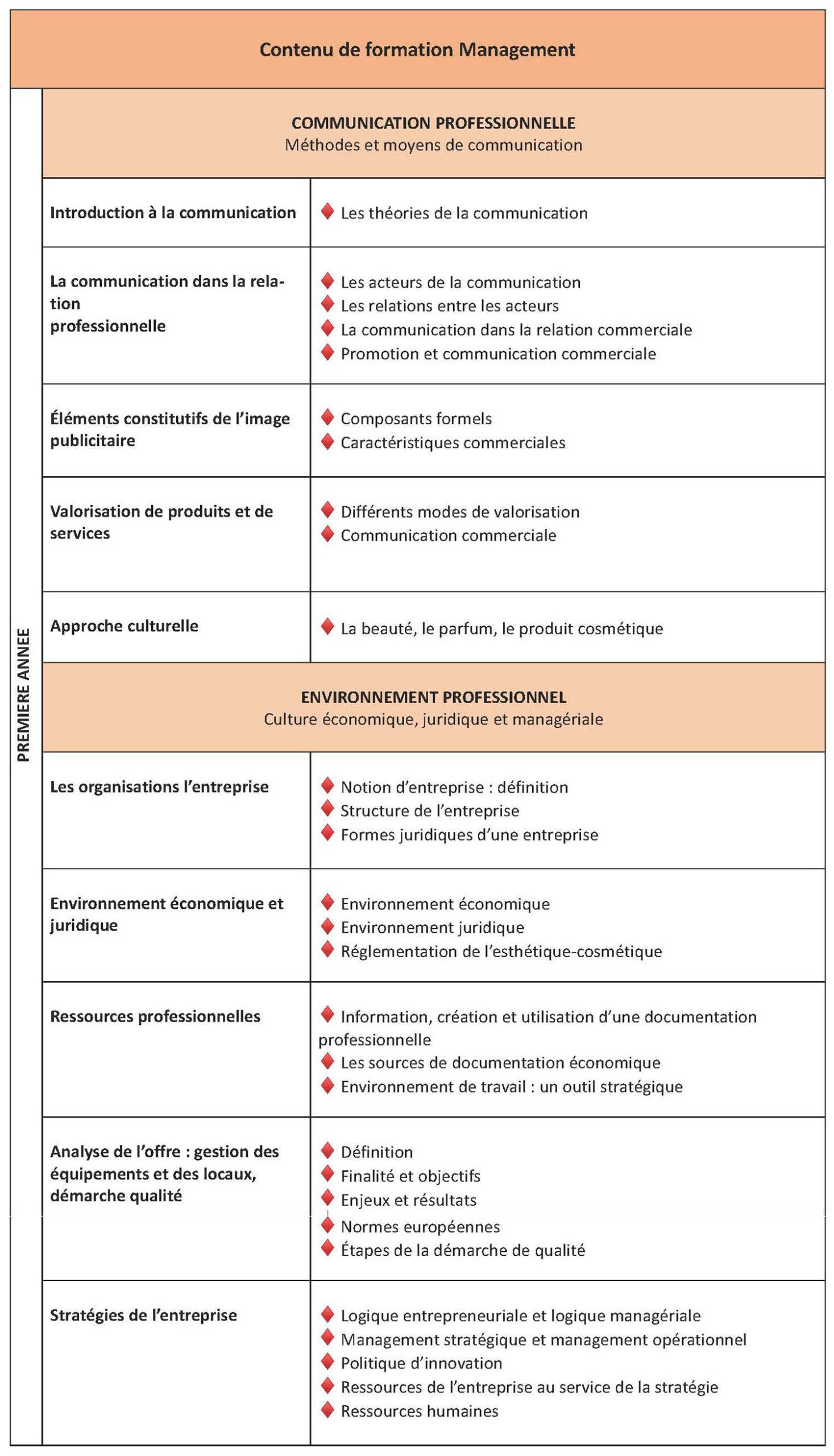 Catalogue des cours de management en français, première année