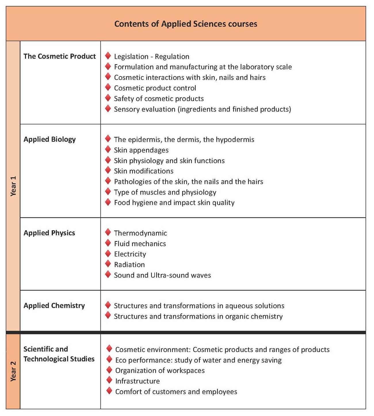 Catalogue des cours de Sciences appliquées en anglais