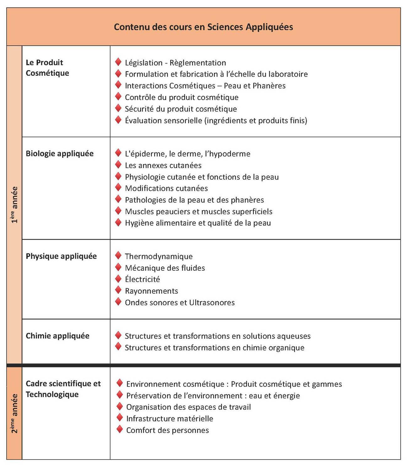 Catalogue des cours de Sciences appliquées en français
